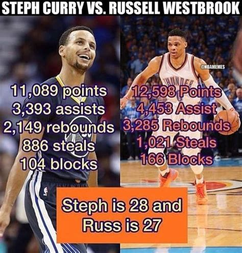 Westbrook Meme - warriors stephen curry russell westbrook and curries on