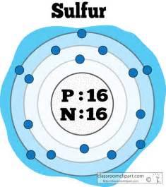 Sulphur Protons Chemical Elements Atomic Structure Of Sulfur Color