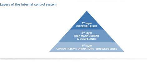 sistema di controllo interno sistema dei controlli interni unicredit