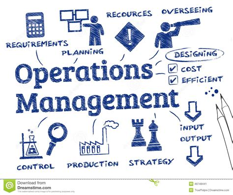 Part Time Mba In Operations Management In Bangalore by Operations Management Lessons Tes Teach