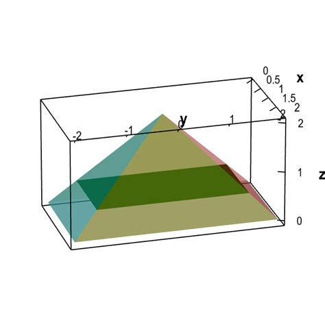 rectangular pyramid cross section methods for computing integrals