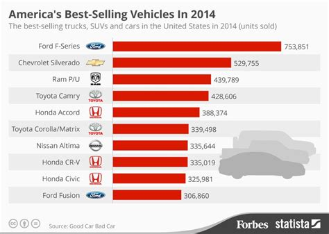 Top Mba Programs Forbes 2014 by America S Best Selling Vehicles In 2014 Infographic
