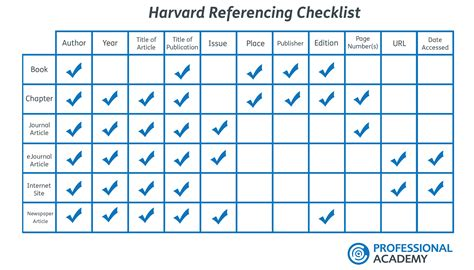Harvard Mba Application Checklist by Application Letter For Changing Address In Bank