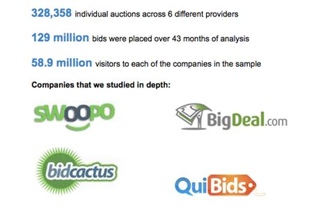 pay to bid how do pay to bid startups like bigdeal sustain