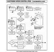36 Volt E Z Go Wiring Diagram Get Free Image About