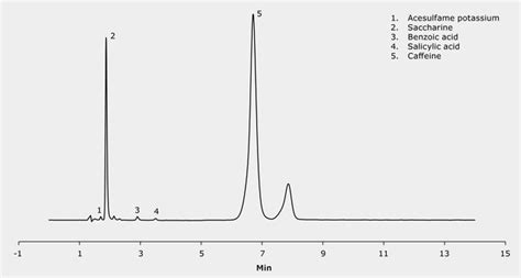 phase 1 energy drink hplc analysis of contents of energy drinks on chromolith