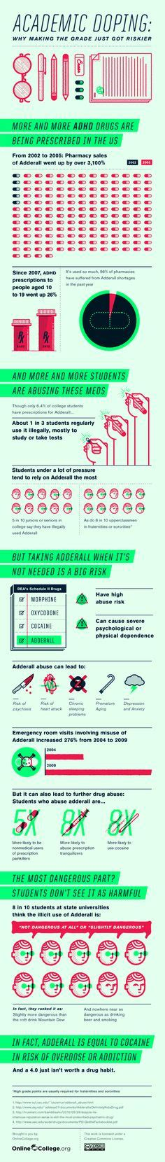 Adderall Detox For Test by Adderall Abuse Statistics Treatment Center