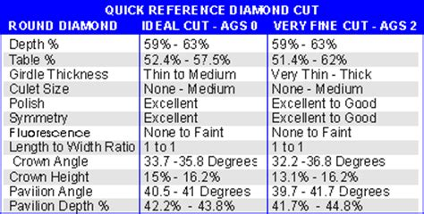 ideal depth and table for united diamonds inc depth