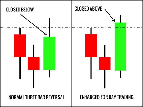 the pattern reversal three bar reversal pattern for day trading trading
