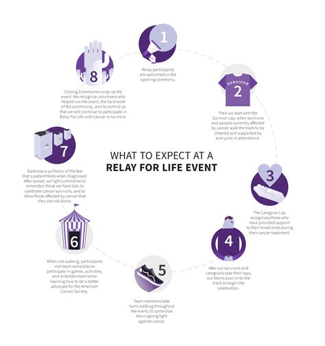 what is relay for life about relay for life what is