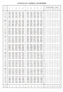 search results for logarithm table pdf calendar 2015