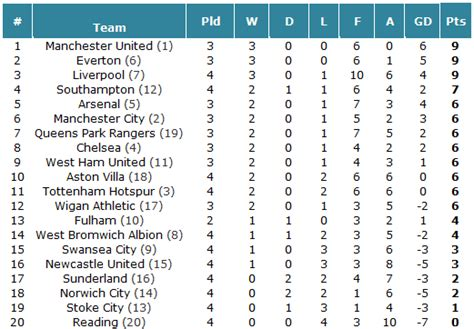 epl table march 2015 stats premier league table for the month of march