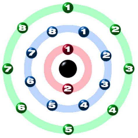 orbital diagram for argon chem4kids argon orbital and bonding info