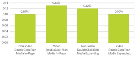 doubleclick rich media templates doubleclick report reveals emea data on ctrs and format