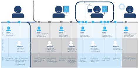 hospital maternity care pathway healthcare customer journey map hospital pinterest