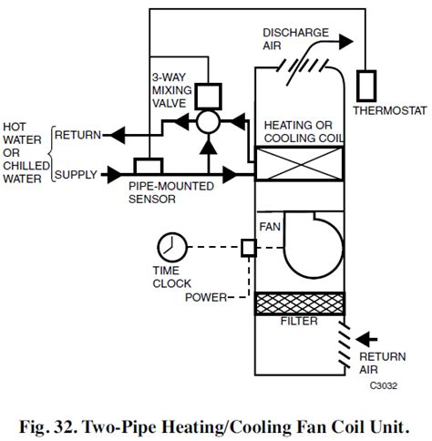 residential hydronic fan coil units chilled water fan coil unit diagram wiring diagram with
