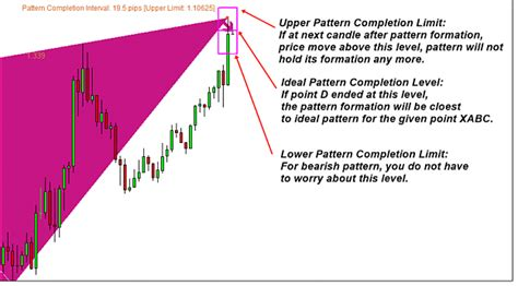 pattern completion analysis price breakout pattern scalper ea for free page 34