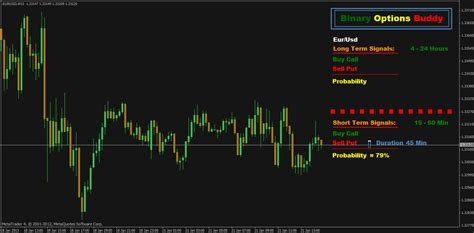 best indicator for binary options trading options