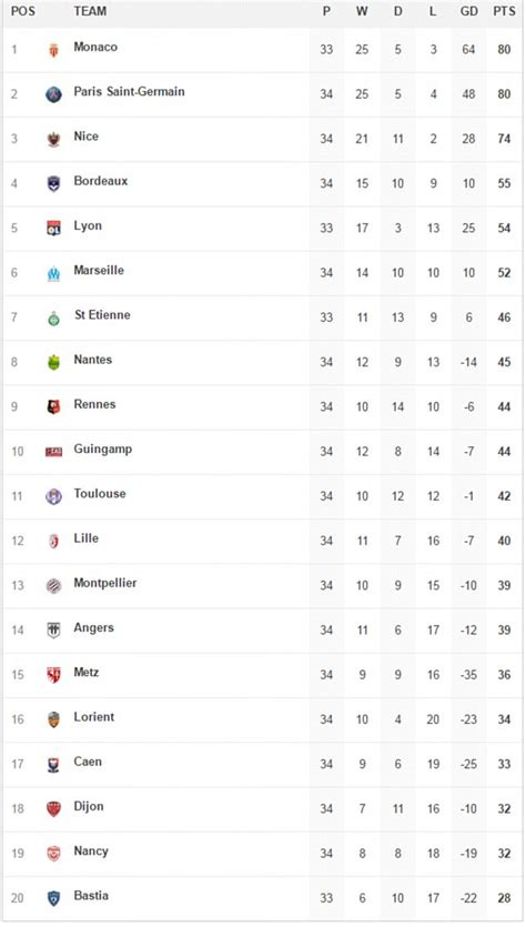 caen league table real madrid and barcelona battling for la liga daily