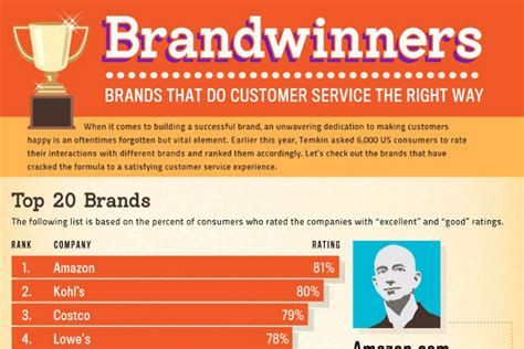 20 brands with excellent customer service skills brandongaille