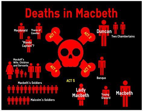 themes of macbeth slideshare macbeth langues dijon