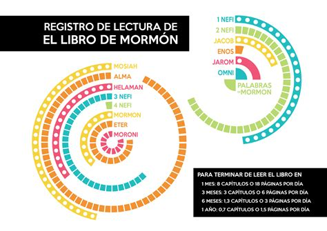 el libro la lectura y el progreso 191 por qu 233 necesitamos el libro de morm 243 n conexi 243 n sud