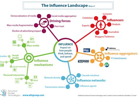 Landscape Management Network Understanding Influence Networks And How It Can Help Your