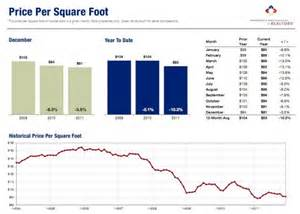 Corian Price Per Sq Ft 2011 Recap Residential Market Update Real Estate Matters