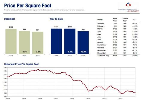 2011 recap residential market update real estate matters