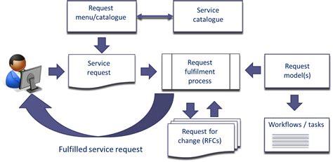 service in service request oder service katalog was ist der unterschied disruptive agile