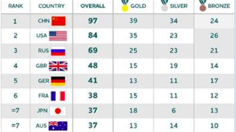 2016 olympics medal table olympics 2016 australian olympic committee predicts