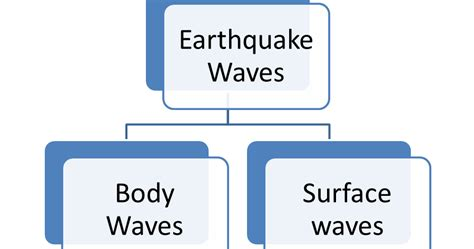 earthquake upsc unacademy for upsc geography series 4