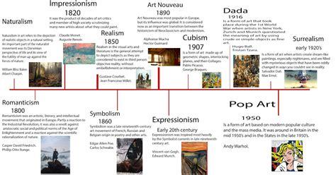 art design movements timeline michael thompson s online portfolio unit 5 contextual