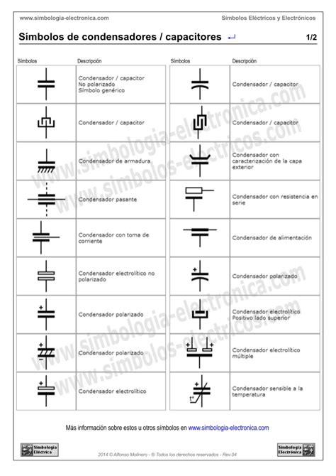 que es capacitor y su simbolo que es capacitor y su simbolo 28 images teor 237 a 9 condensadores arrizen tecnolog 237 as