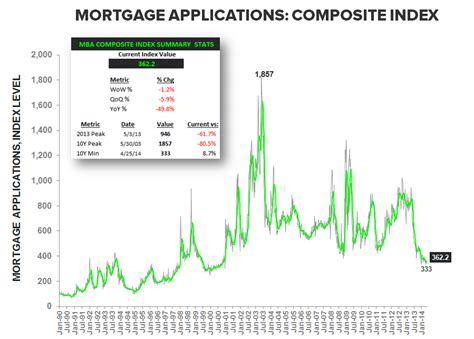 Mba Mortgage Brokers by Mortgage Demand Slides For Third Week In A Row