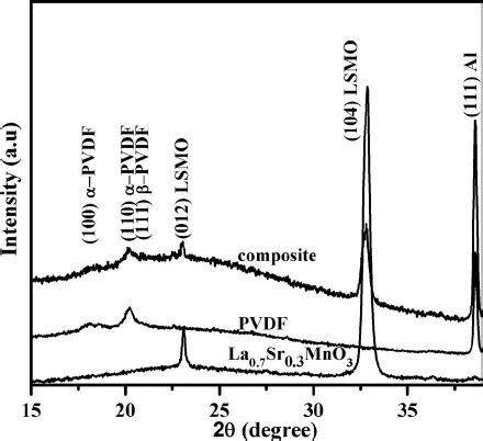 xrd pattern of pvdf xrd patterns of la 0 7 sr 0 3 mno 3 nanoparticles pvdf