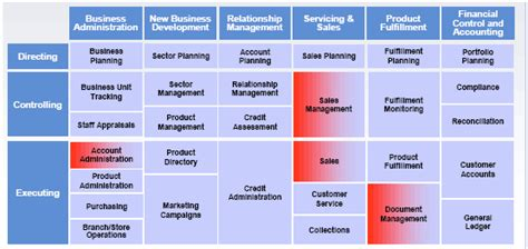 Figure 2: Modeling Business Components