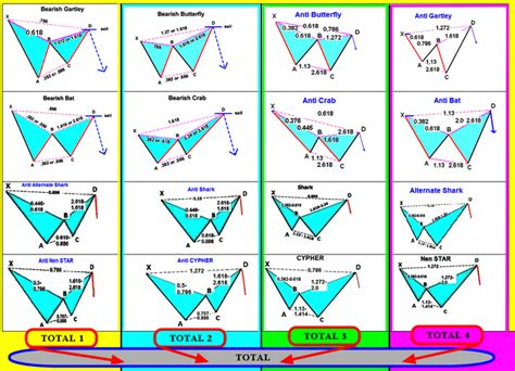 pattern trading pdf forex trading for profit harmonic trading bat pattern at