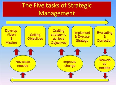 Management Strategic 6 international business hrm strategies international business