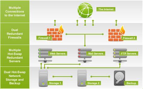 web hosting diagram gigabit network symanix hosting