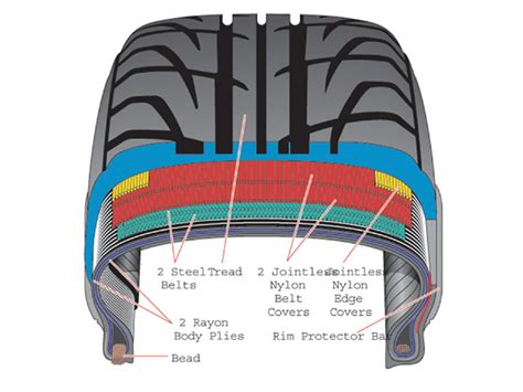 tire cross section 301 moved permanently