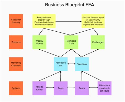 create a blueprint how to create your business blueprint to what you