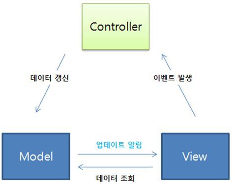 mvc pattern gang of four with sols jinny 디자인패턴 mvc 패턴 이해하기