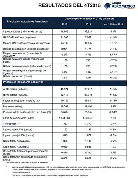 Resultados Cpcpi 2016 | resultados del cpcpi uac 2016 aerom 233 xico anuncia