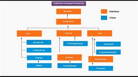 design framework in java java ee java collection framework hierarchy iterable
