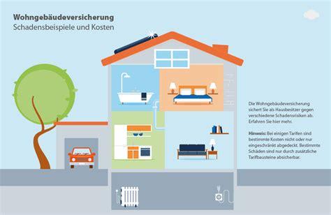 Auto Versicherung Im Monat by Wohngeb 228 Udeversicherung Vergleich Ab 1 00 Monat Bei Check24