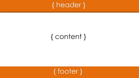 creating header and footer in html keeping footer at the bottom with css and html go4expert