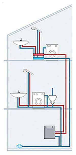 Wasserrohre Selbst Verlegen by Wasserleitung Verlegen Selbst De