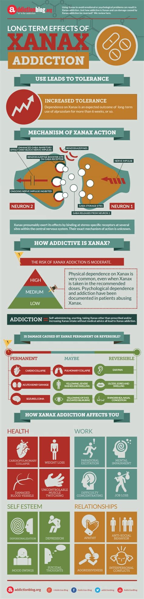 Term Medication Detox by Xanax Side Effects Addiction