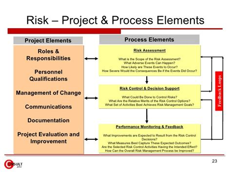 Roles And Responsibilities Matrix Template Excel Shatterlion Info Risk Assessment Framework Template